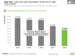 Acer Inc Cash And Cash Equivalent At The End Of Year 2014-2018