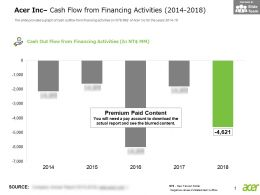 Acer Inc Cash Flow From Financing Activities 2014-2018
