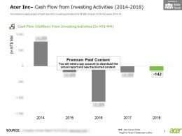 Acer Inc Cash Flow From Investing Activities 2014-2018
