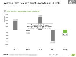 Acer Inc Cash Flow From Operating Activities 2014-2018