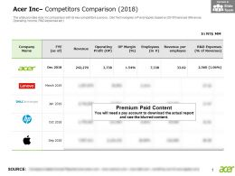 Acer Inc Competitors Comparison 2018