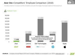 Acer Inc Competitors Employee Comparison 2018