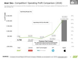 Acer Inc Competitors Operating Profit Comparison 2018
