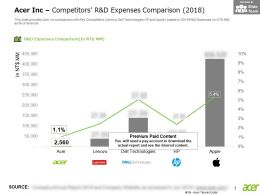 Acer Inc Competitors R And D Expenses Comparison 2018