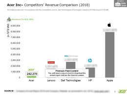 Acer Inc Competitors Revenue Comparison 2018