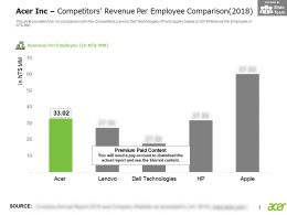 Acer Inc Competitors Revenue Per Employee Comparison 2018
