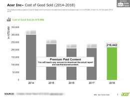 Acer Inc Cost Of Good Sold 2014-2018