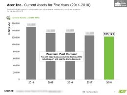 Acer Inc Current Assets For Five Years 2014-2018