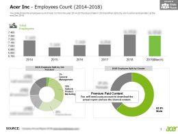 Acer Inc Employees Count 2014-2018