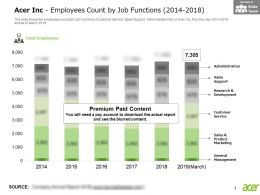 Acer Inc Employees Count By Job Functions 2014-2018