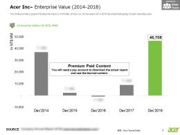 Acer Inc Enterprise Value 2014-2018