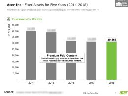 Acer Inc Fixed Assets For Five Years 2014-2018