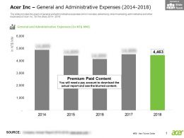 Acer Inc General And Administrative Expenses 2014-2018