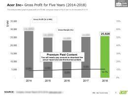 Acer Inc Gross Profit For Five Years 2014-2018