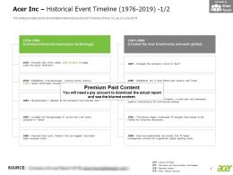 Acer Inc Historical Event Timeline 1976-2019