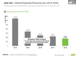 Acer Inc Interest Expenses Financing Cost 2014-2018