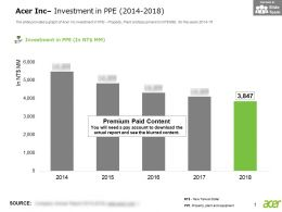 Acer Inc Investment In PPE 2014-2018
