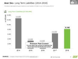 Acer Inc Long Term Liabilities 2014-2018