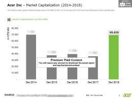 Acer Inc Market Capitalization 2014-2018