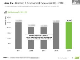Acer Inc Research And Development Expenses 2014-2018