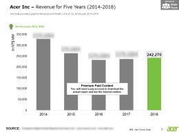 Acer Inc Revenue For Five Years 2014-2018