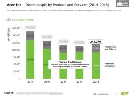 Acer Inc Revenue Split By Products And Services 2014-2018