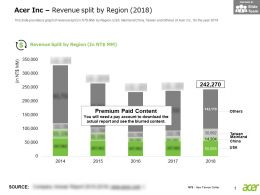 Acer Inc Revenue Split By Region 2018