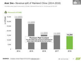 Acer Inc Revenue Split Of Mainland China 2014-2018