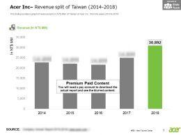 Acer Inc Revenue Split Of Taiwan 2014-2018