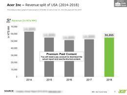 Acer Inc Revenue Split Of USA 2014-2018
