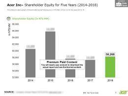 Acer Inc Shareholder Equity For Five Years 2014-2018
