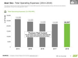 Acer Inc Total Operating Expenses 2014-2018