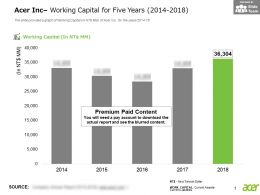 Acer Inc Working Capital For Five Years 2014-2018