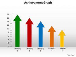 Achievement Graph