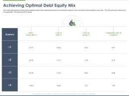 Achieving Optimal Debt Equity Mix Ppt Powerpoint Presentation Pictures Gallery