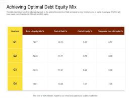 Achieving Optimal Debt Equity Mix Rethinking Capital Structure Decision Ppt Powerpoint Ideas