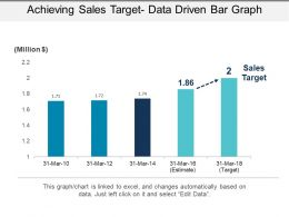 Achieving Sales Target Data Driven Bar Graph Example Of Ppt