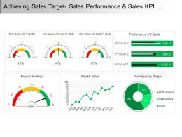 Achieving Sales Target Sales Performance And Sales Kpi Dashboard Ppt Icon