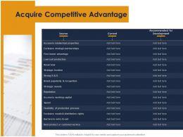 Acquire Competitive Advantage Ppt Powerpoint Presentation Professional Slides