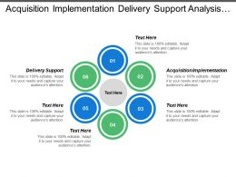 Acquisition Implementation Delivery Support Analysis Design System Build