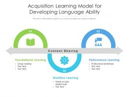 Acquisition Learning Model For Developing Language Ability