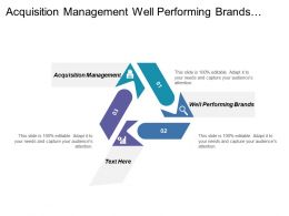 Acquisition Management Well Performing Brands Changing Customer Needs