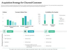 Acquisition Strategy For Churned Customer Handling Customer Churn Prediction Golden Opportunity Ppt Grid