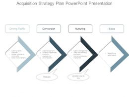 Acquisition Strategy Plan Powerpoint Presentation