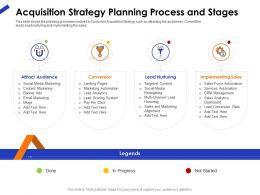 Acquisition Strategy Planning Process And Stages Ppt File Topics
