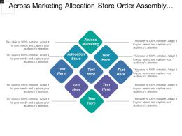 Across Marketing Allocation Store Order Assembly Credit Checking