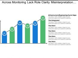 Across Monitoring Lack Role Clarity Misinterpretation Cues Communication Style