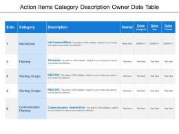 Action Items Category Description Owner Date Table