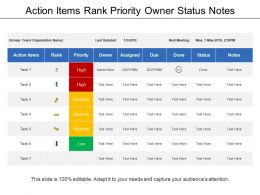 Action Items Rank Priority Owner Status Notes