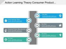 Action Learning Theory Consumer Product Manufacturers Weekly Report Cpb
